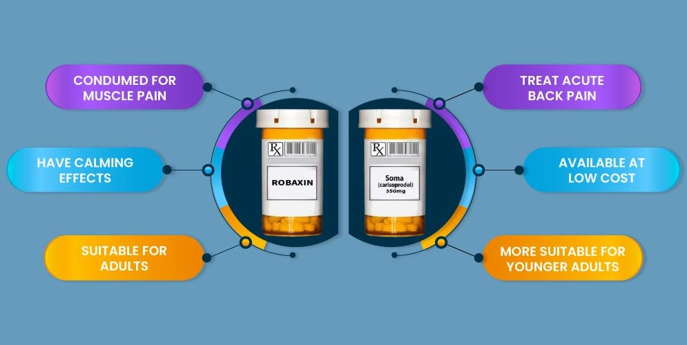 Robaxin vs Soma | The Most Well-Known Muscle Relaxer
